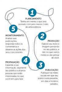 infográfico kapital 01 01 202x300 - Rede Sociais para Médicos